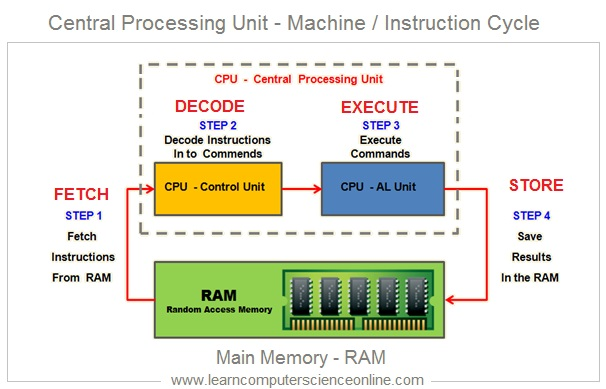 Arithmetic Logic Unit , Central Processing Unit , What IS CPU , Instruction Cycle