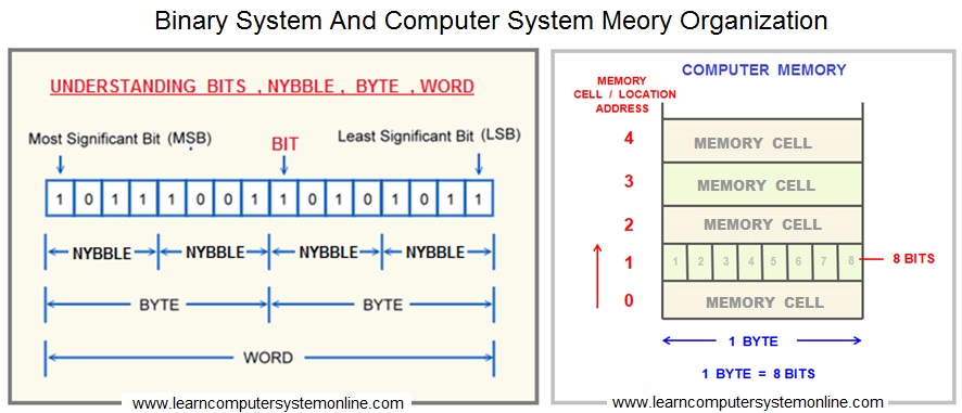 Binary And Computer System Memory