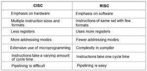 CISC VS RISC