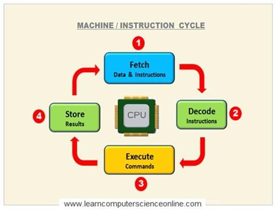 CPU Machine Cycle