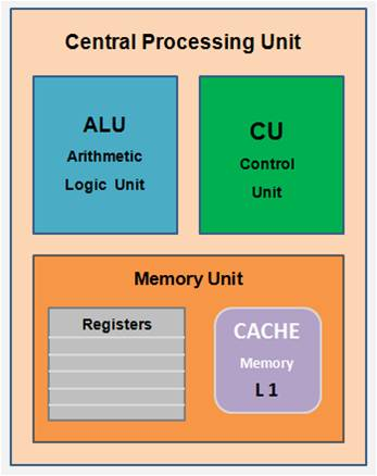 Central Processing Unit Components