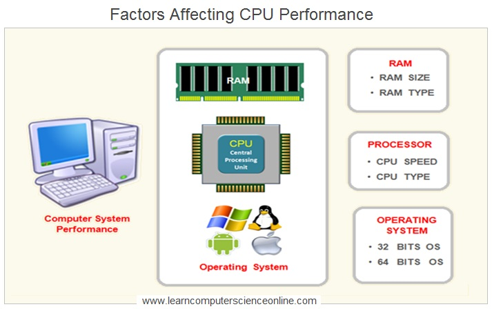 Central Processing Unit Performance , Central Processing Unit