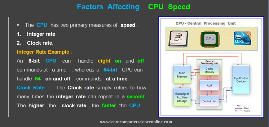 Central Processing Unit Speed