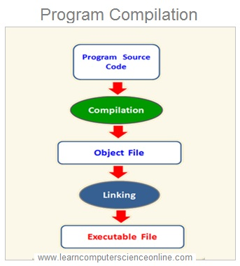 Compilation in Programming