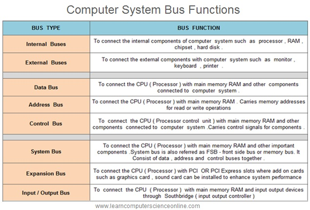 Computer Bus Types And Functions