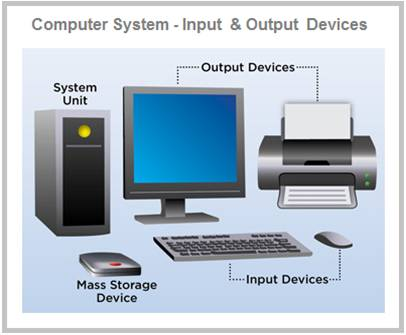 Computer Input And Output Devices