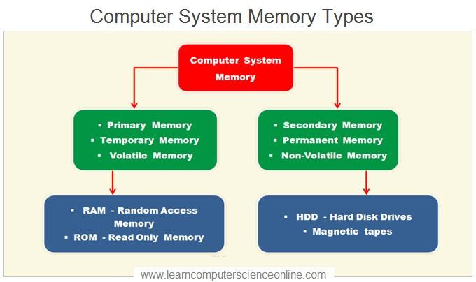 www.learncomputerscienceonline.com