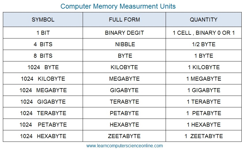 Computer Memory Units