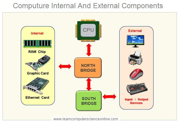 Computer North Bridge And South Bridge