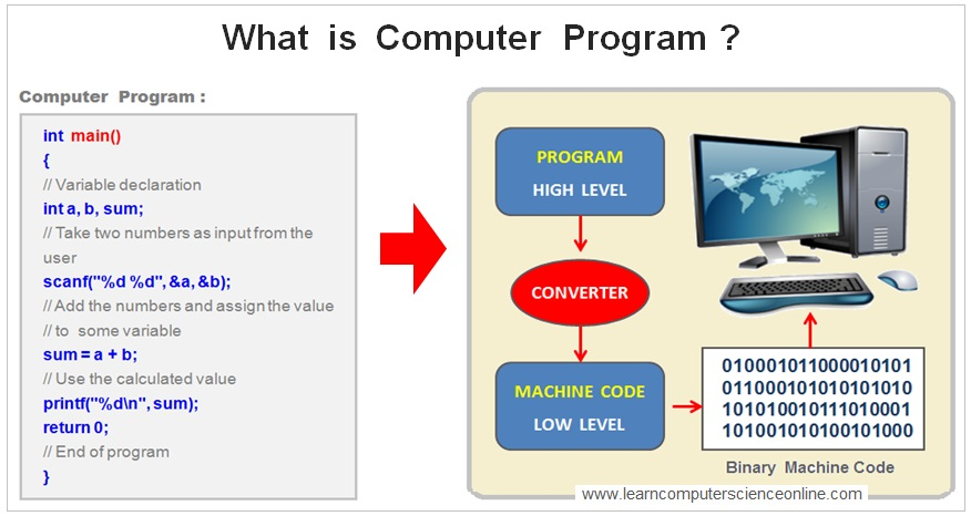 Machine Cycle ,Computer Coding, Computer Program Compilation , Java Programming Basics