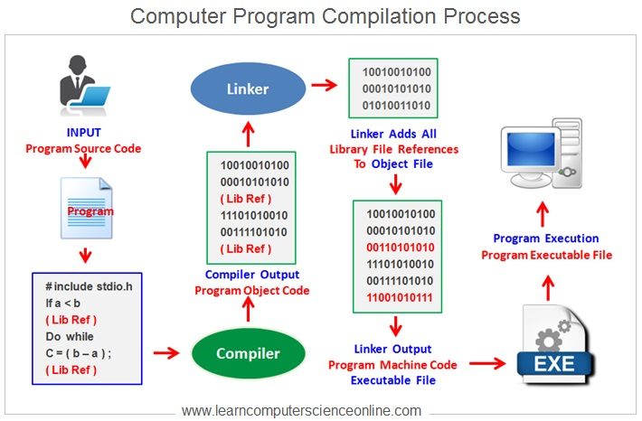 Computer Program Compilation And Linking
