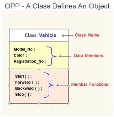 Java Programming , Computer Programming OPP