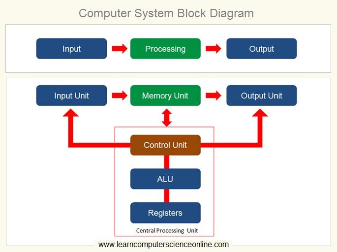 Computer System Block Diagram