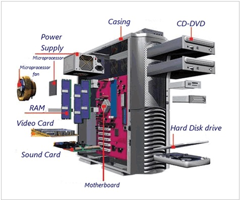 Computer System Hardware Components