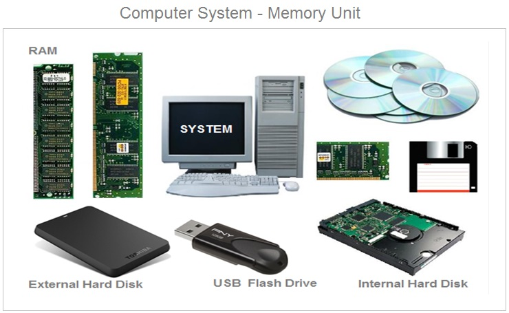 Computer System Memory Types