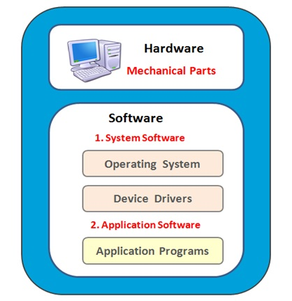 Computer System Software Components