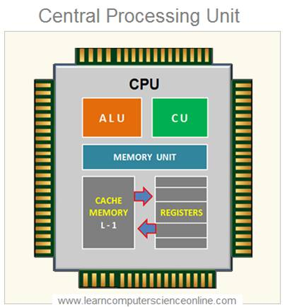 Instruction cycle , Microprocessor , CPU , Processor