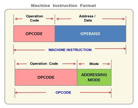 OP Code And Operand