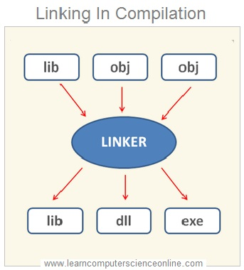 Object Linking In Compilation