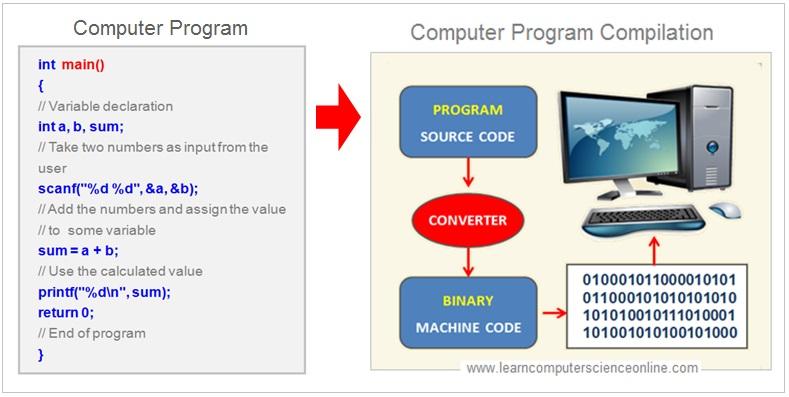 Program Compilation