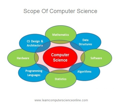 Scope Of Computer Science