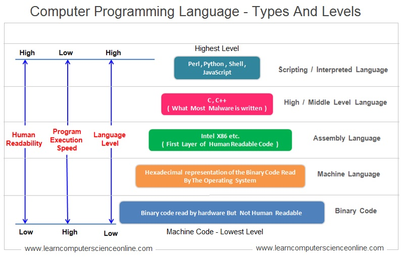 Types Of Programming Language