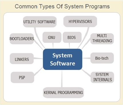 Types System Programs