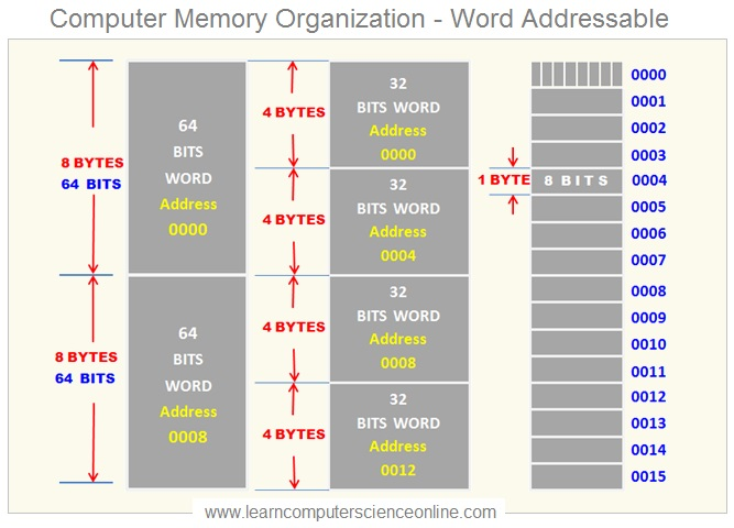 World Addressable Memory