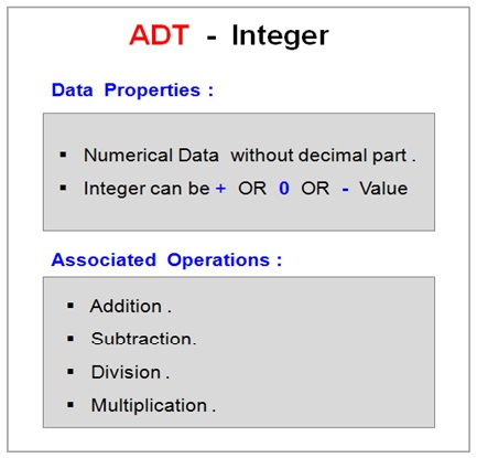 ADT Example In DS Integer
