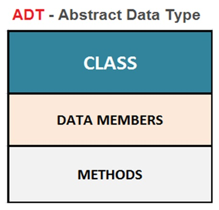 ADT Example In DS