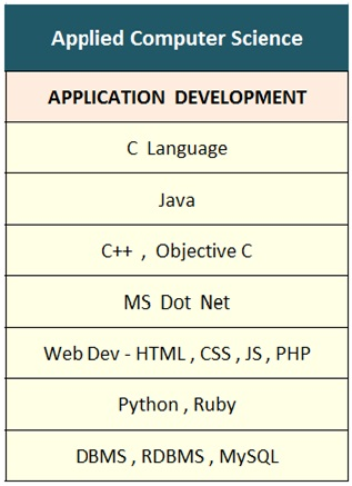 Applied Computer science Application Development