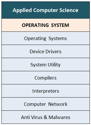 Applied Computer Science Operating System