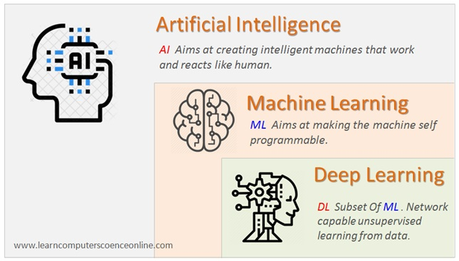 Artificial Intelligence ,Computer Science Fields Of Study