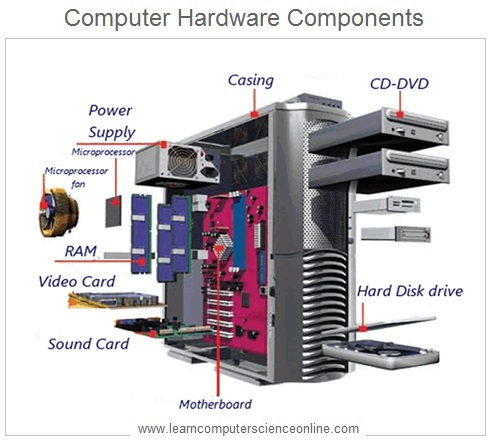 Computer Hardware , How computer works