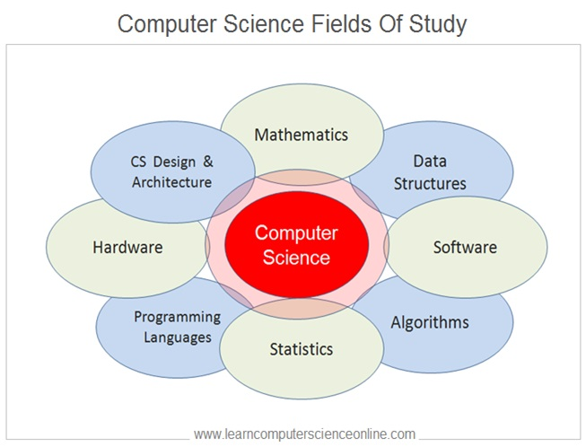 Computer Science Fields Of Study