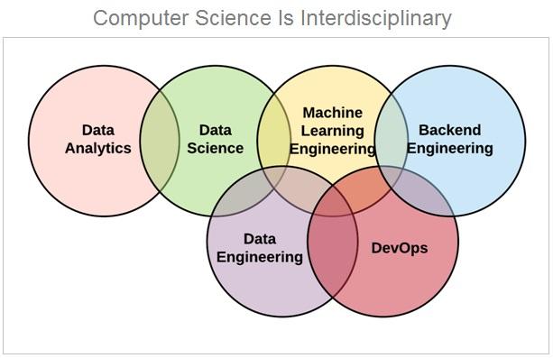 Computer Science Is Interdisciplinary