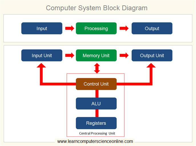 Computer System Block Diagram
