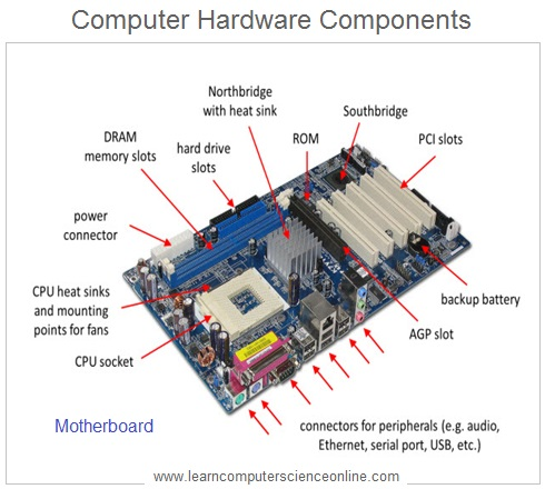 Computer System Hardware , How computer works