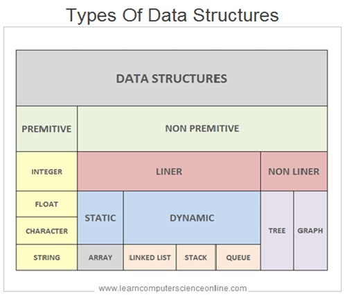 Data Structure Types