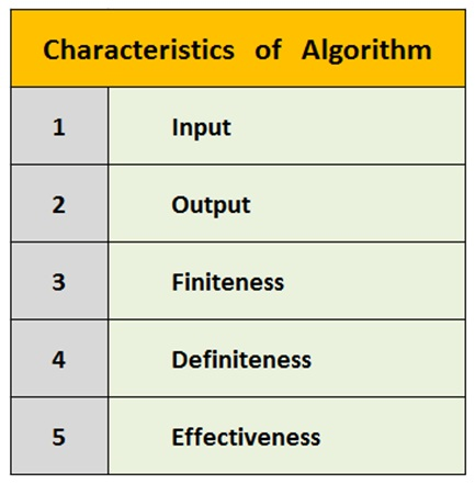Data Structures And Algorithms - Characteristics Of Algorithm