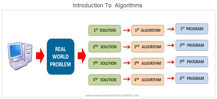 Data Structures And Algorithms - Introduction To Algorithms
