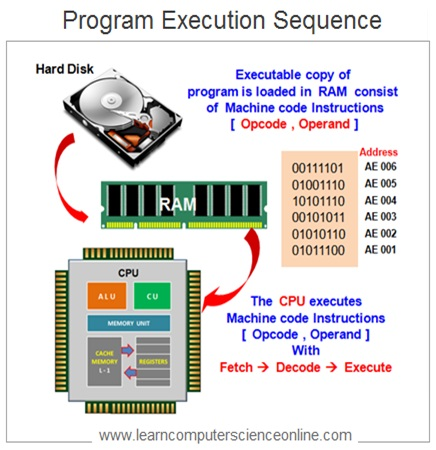 How CPU Executes Program Instructions