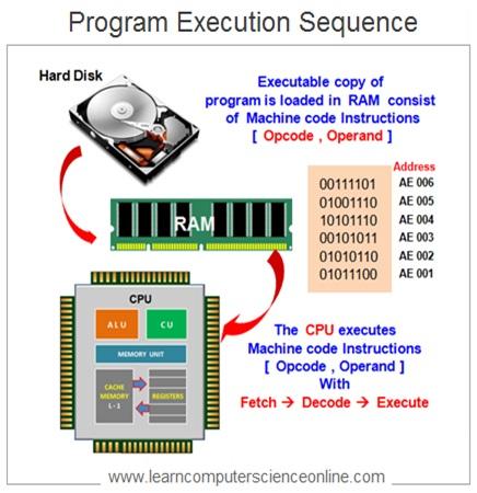 How CPU Executes Program Instructions