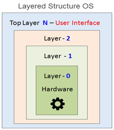Layered Structure OS