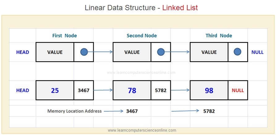 Linear Data Structure Linked List