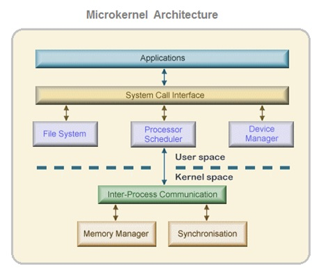 Micro Kernel Architecture OS