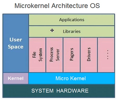 MicroKernel Architecture OS