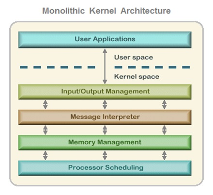 Monolithic Kernel Architecture OS