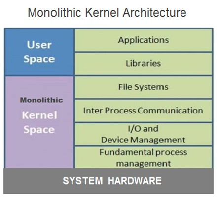 Monolithic Kernel Architecture Operating Systems