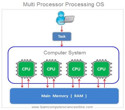 Multi Processor Processing